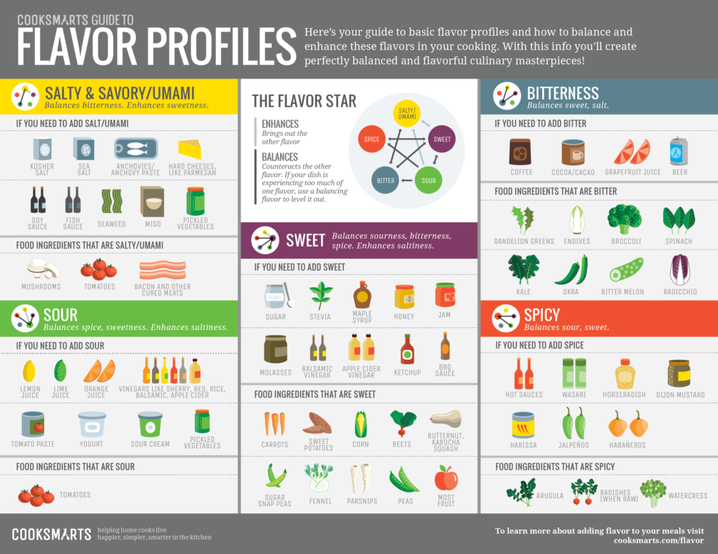 Science of Food Flavors Chart